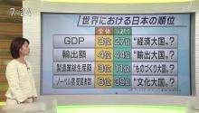 世界における日本の順位