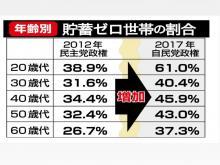 日本人の貯蓄率低下