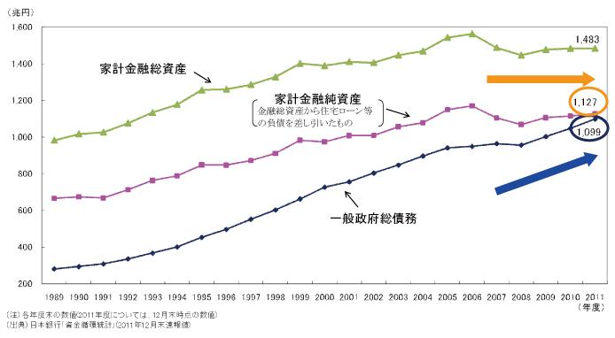 日本の財政状況