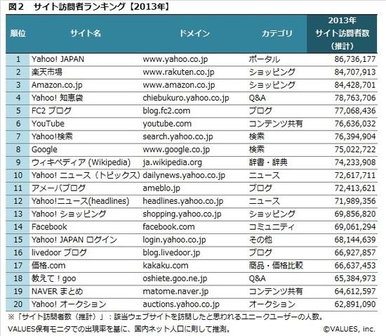 ウェブサイトのアクセス数ランキング2013